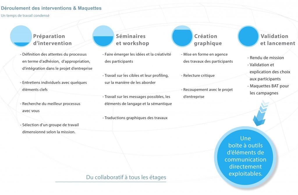 Déroulement intervention participative