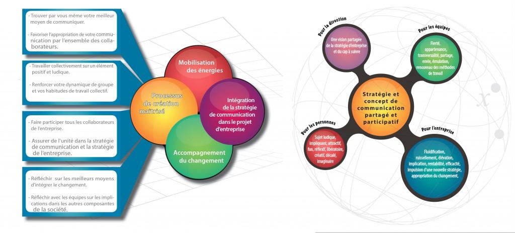 La dynamique du collaboratif.